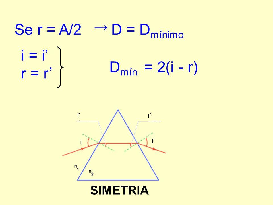 Se r = A/2 D = Dmínimo i = i' Dmín = 2(i - r) r = r' → SIMETRIA r r