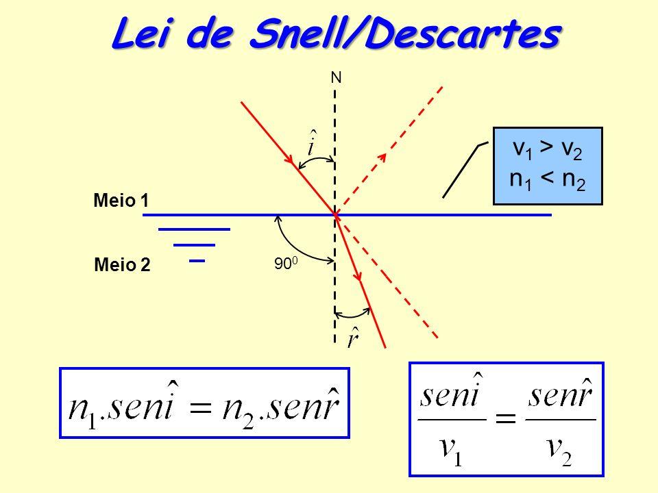 Lei de Snell/Descartes