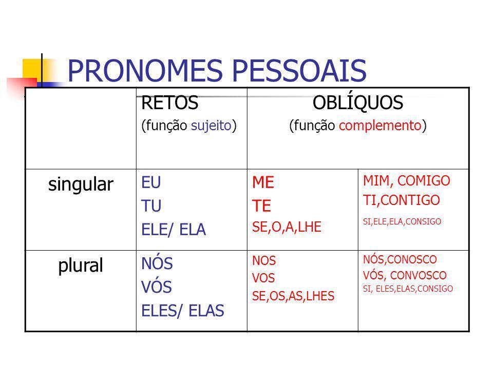PRONOMES PESSOAIS RETOS OBLÍQUOS singular plural EU TU ELE/ ELA ME TE