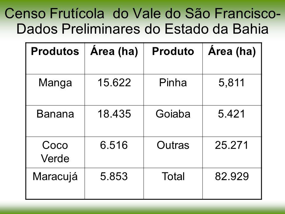 Censo Frutícola do Vale do São Francisco- Dados Preliminares do Estado da Bahia