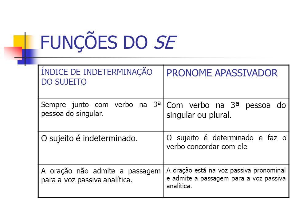 FUNÇÕES DO SE PRONOME APASSIVADOR ÍNDICE DE INDETERMINAÇÃO DO SUJEITO