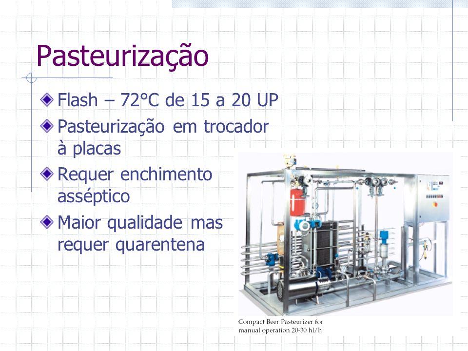 Pasteurização Flash – 72°C de 15 a 20 UP