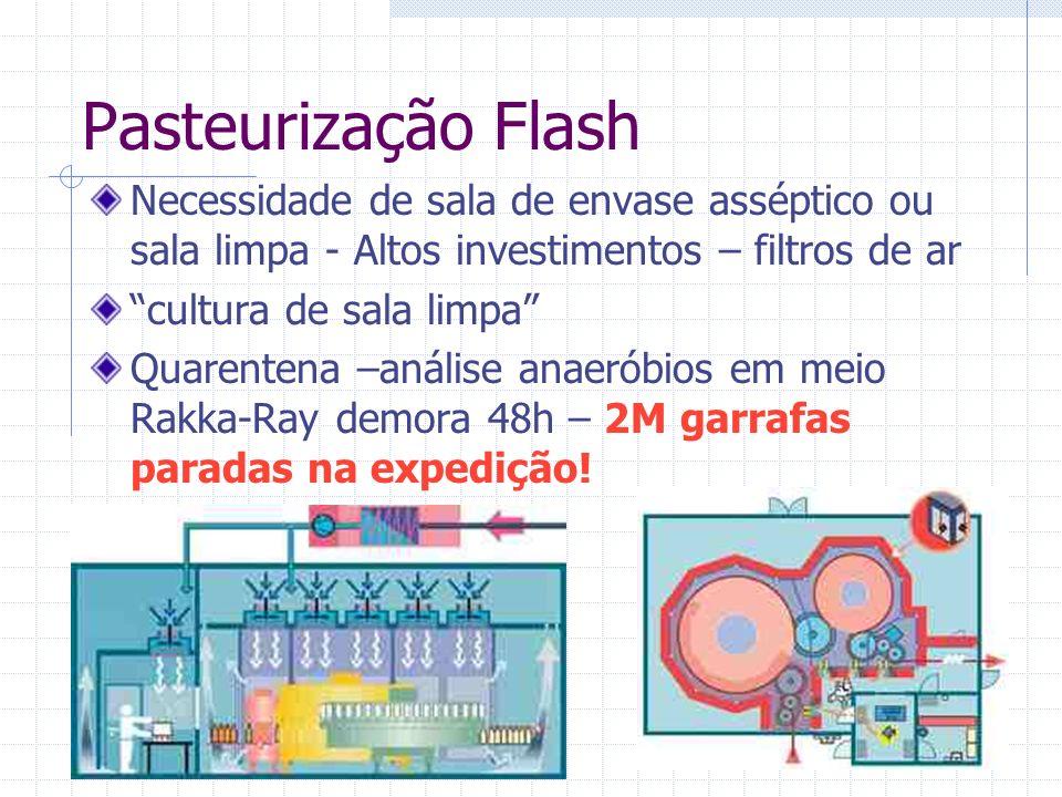 Pasteurização Flash Necessidade de sala de envase asséptico ou sala limpa - Altos investimentos – filtros de ar.