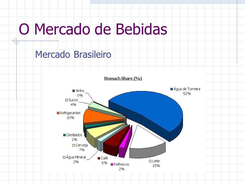 O Mercado de Bebidas Mercado Brasileiro
