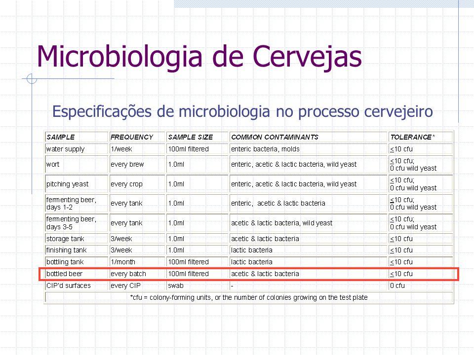 Microbiologia de Cervejas
