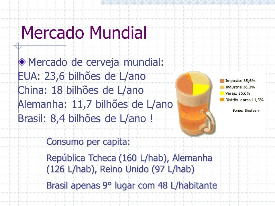 Mercado Mundial Mercado de cerveja mundial: EUA: 23,6 bilhões de L/ano