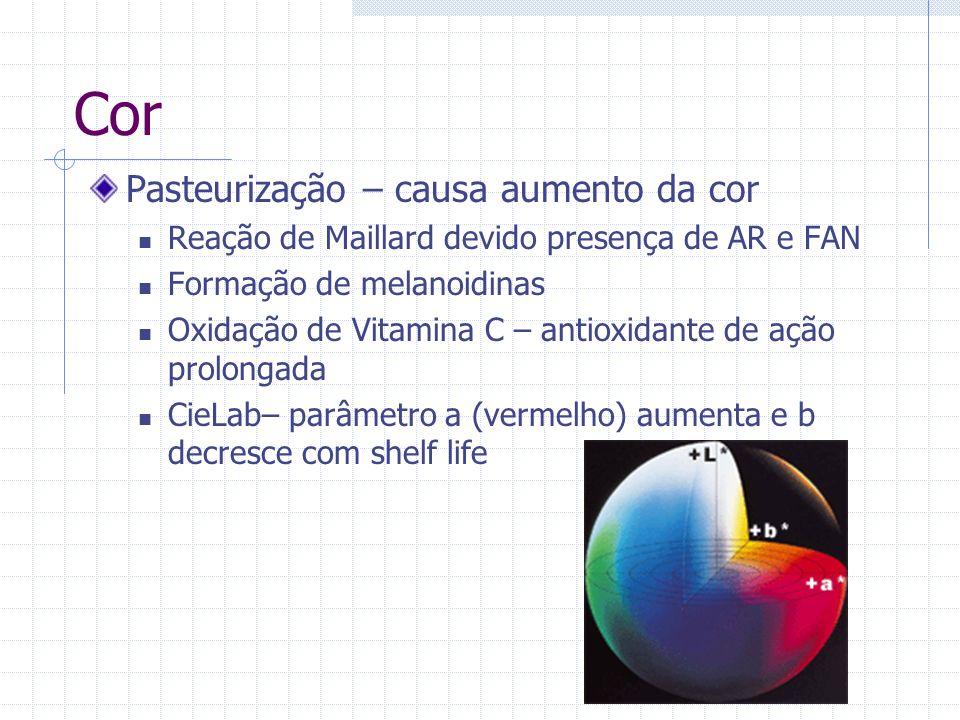 Cor Pasteurização – causa aumento da cor