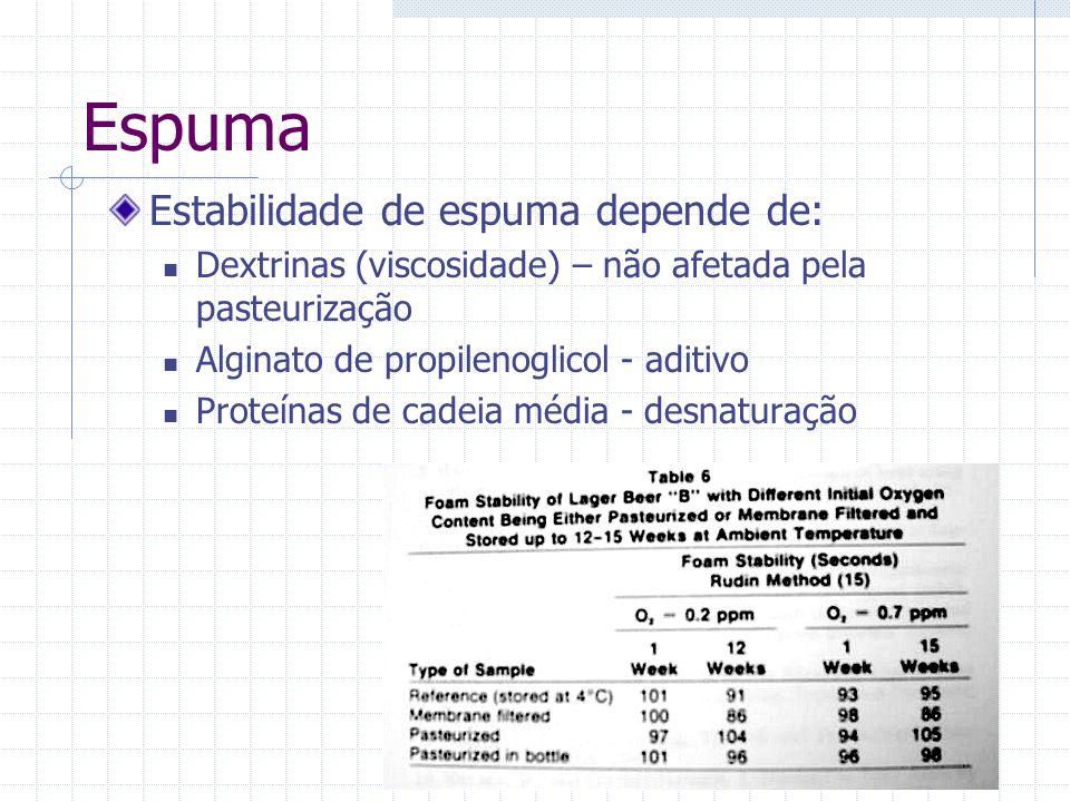 Espuma Estabilidade de espuma depende de: