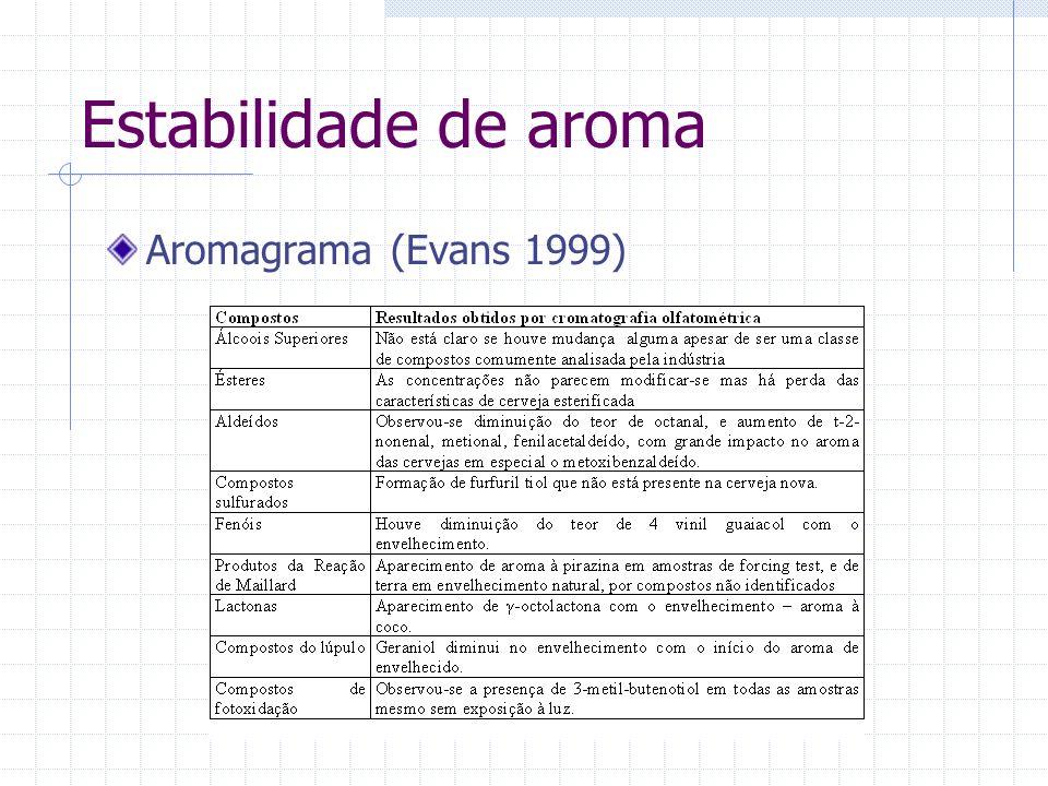 Estabilidade de aroma Aromagrama (Evans 1999)