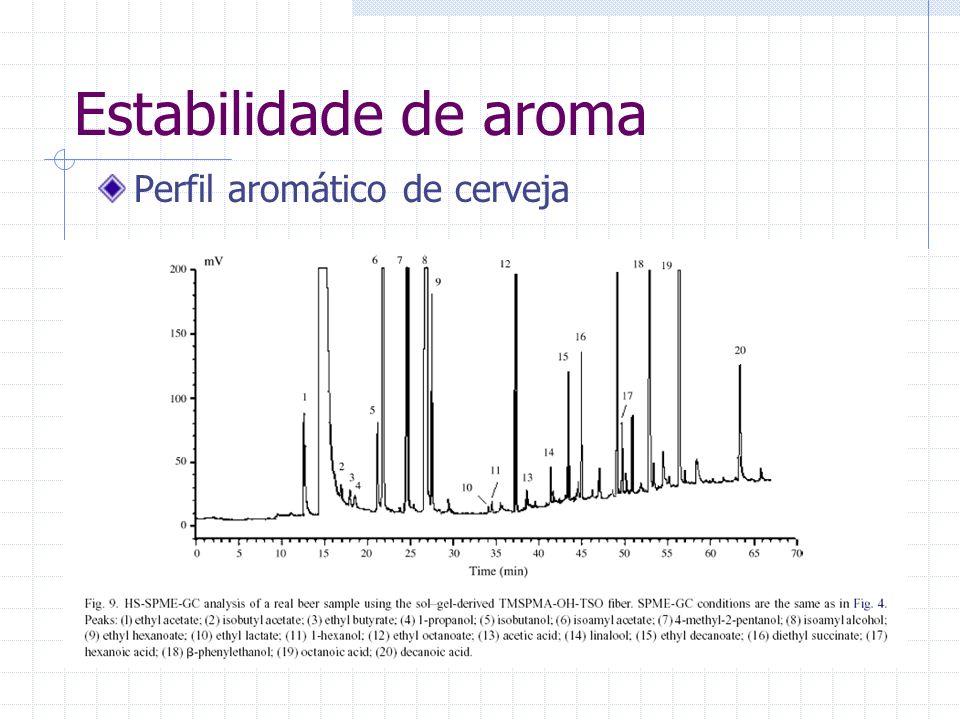 Estabilidade de aroma Perfil aromático de cerveja