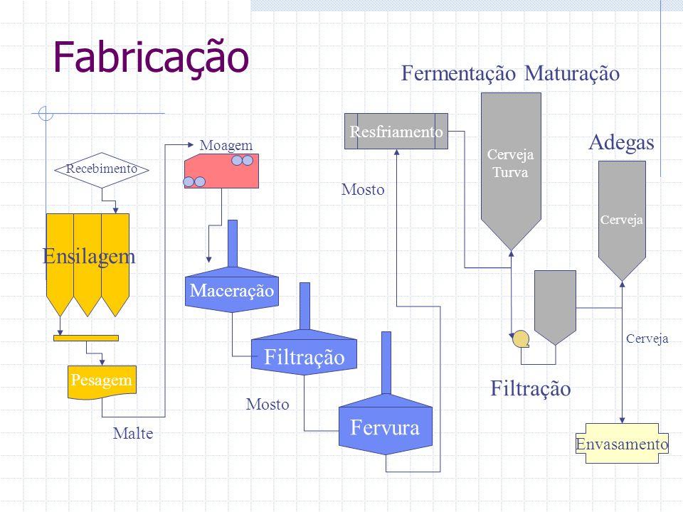 Fabricação Fermentação Maturação Adegas Ensilagem Filtração Filtração