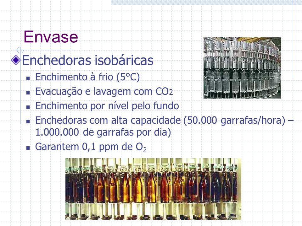 Envase Enchedoras isobáricas Enchimento à frio (5°C)