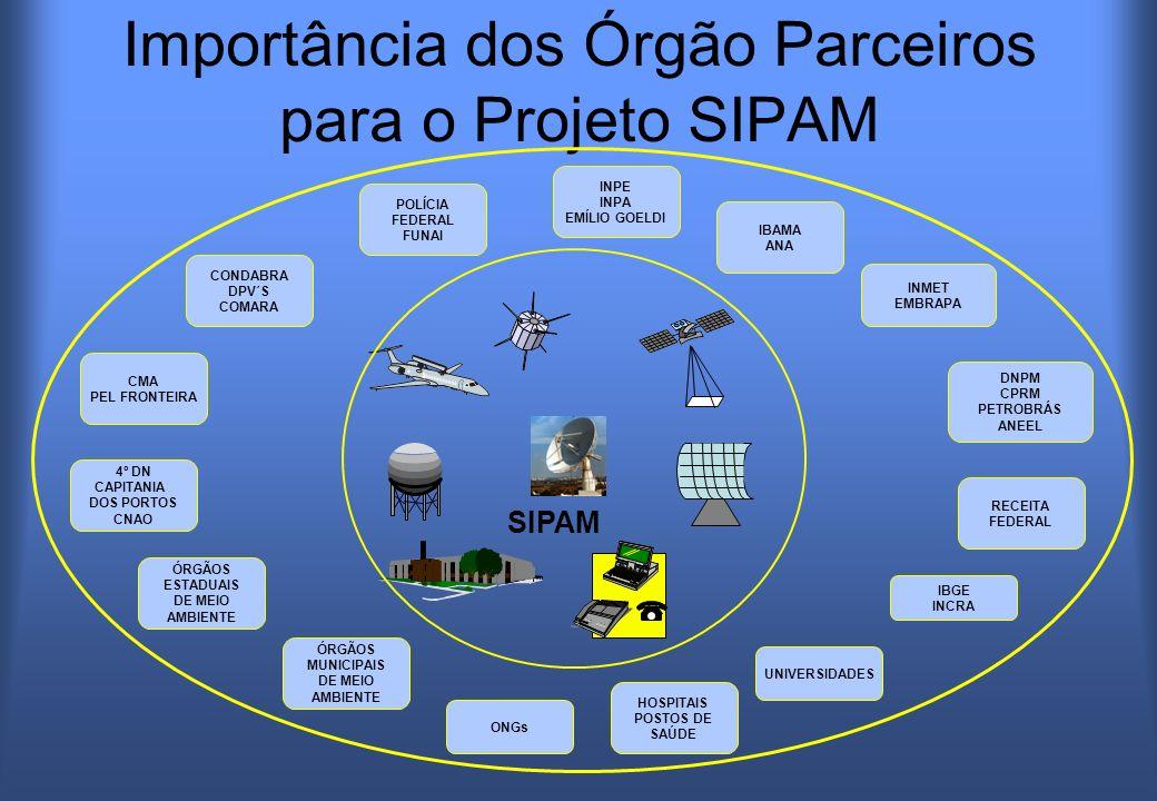 Importância dos Órgão Parceiros para o Projeto SIPAM