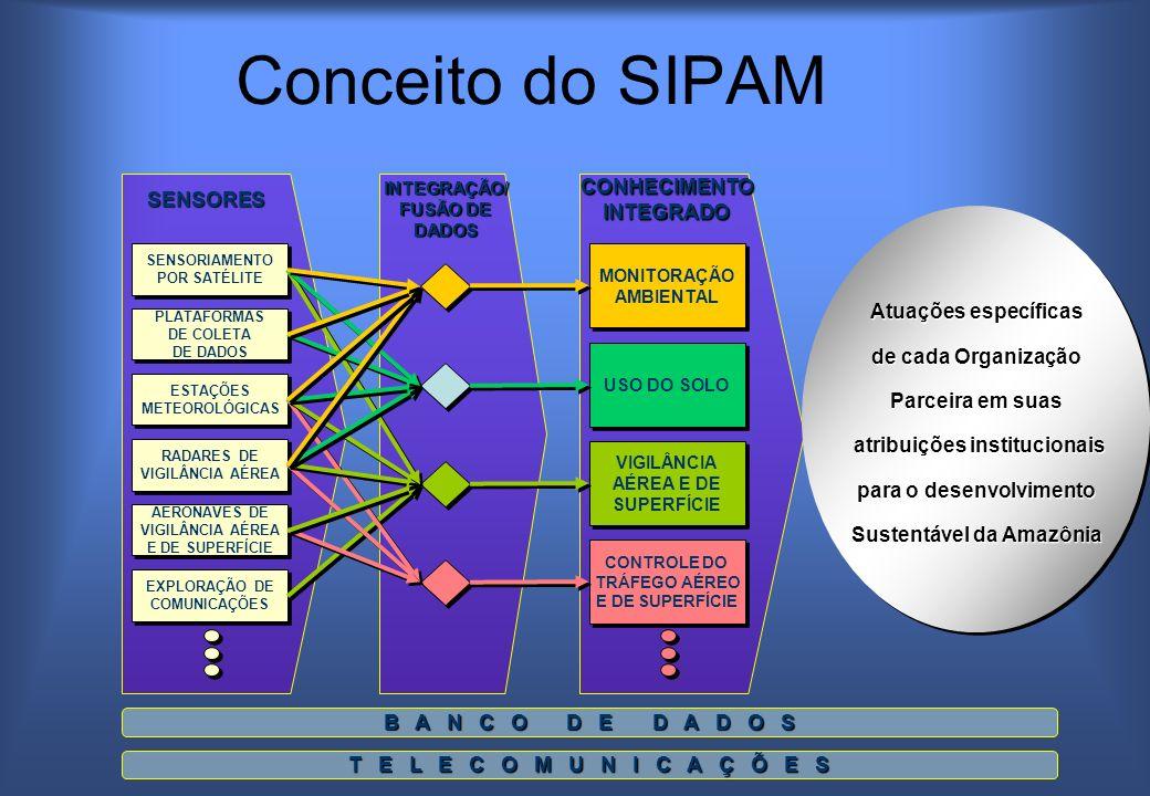 Conceito do SIPAM CONHECIMENTO SENSORES INTEGRADO Atuações específicas