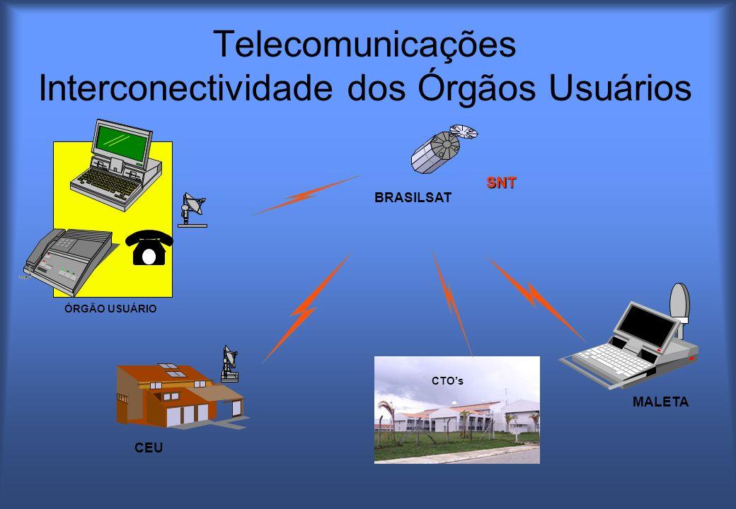 Telecomunicações Interconectividade dos Órgãos Usuários