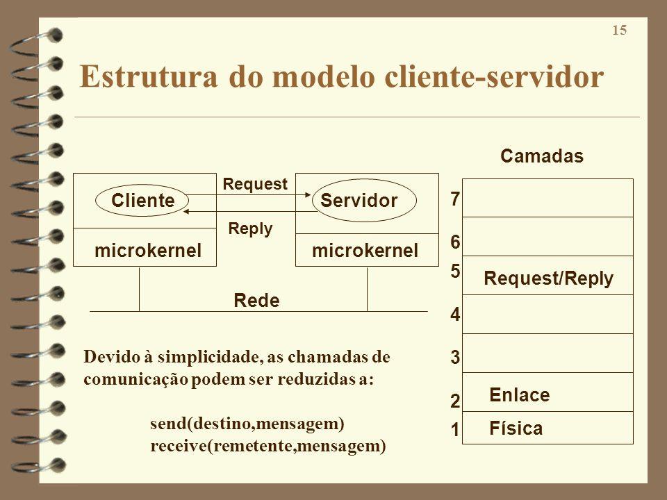 Estrutura do modelo cliente-servidor