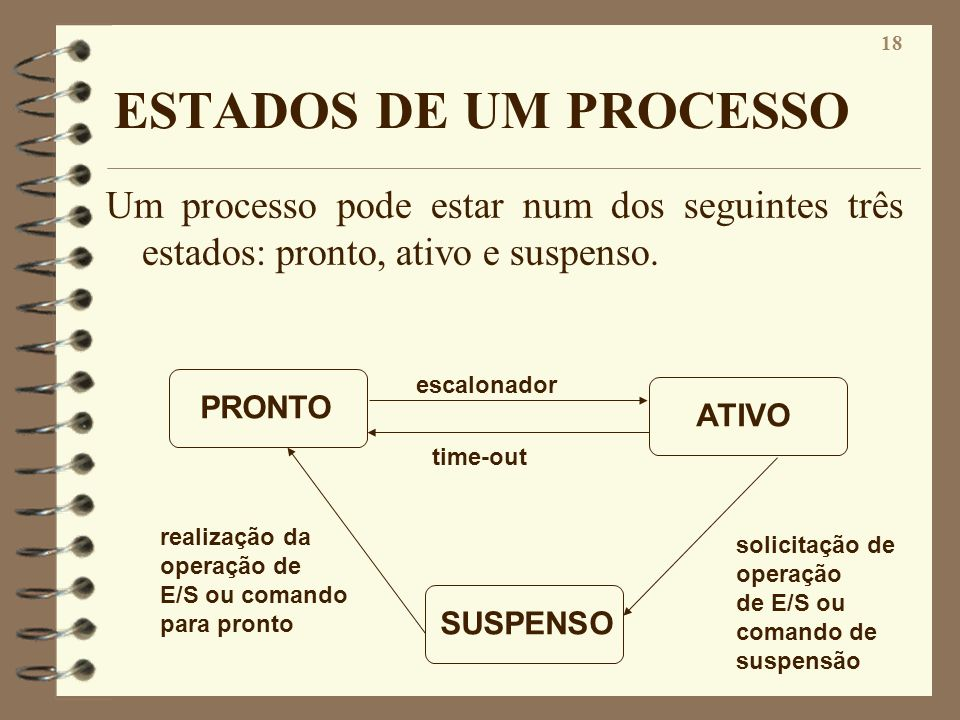 ESTADOS DE UM PROCESSO Um processo pode estar num dos seguintes três estados: pronto, ativo e suspenso.