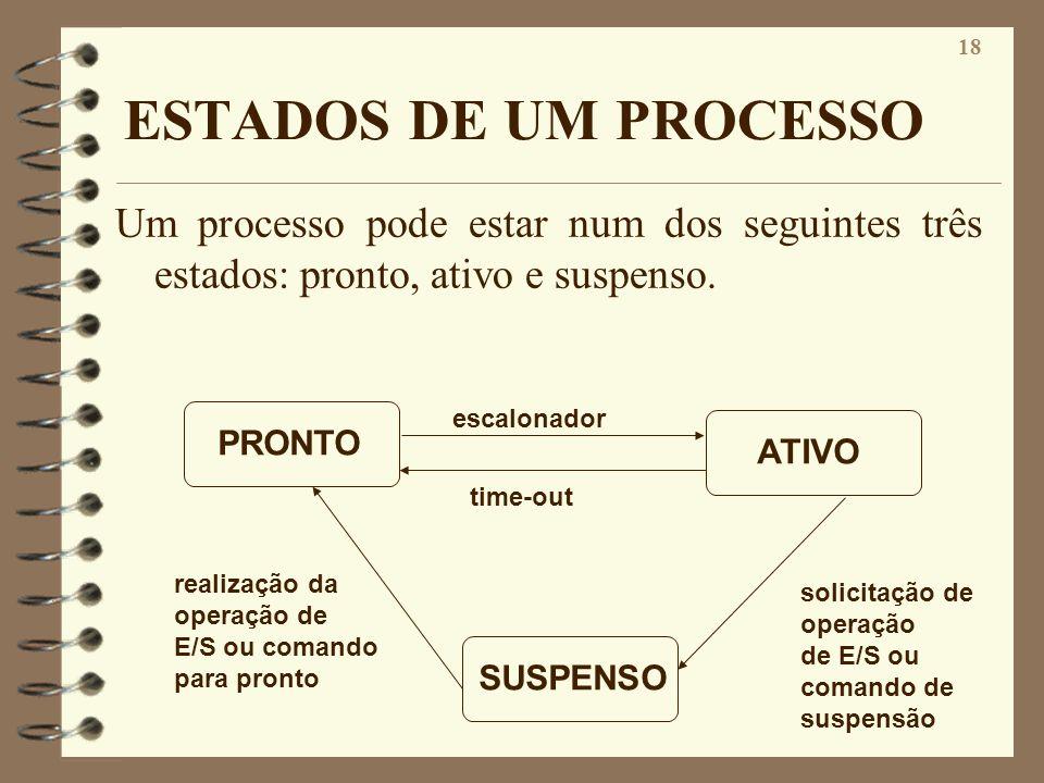 ESTADOS DE UM PROCESSOUm processo pode estar num dos seguintes três estados: pronto, ativo e suspenso.