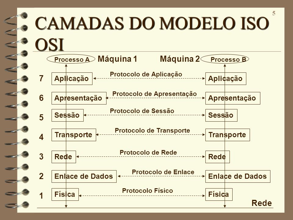 CAMADAS DO MODELO ISO OSI