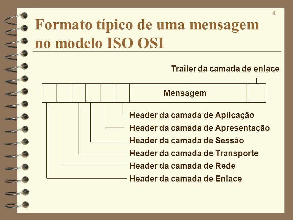 Formato típico de uma mensagem no modelo ISO OSI
