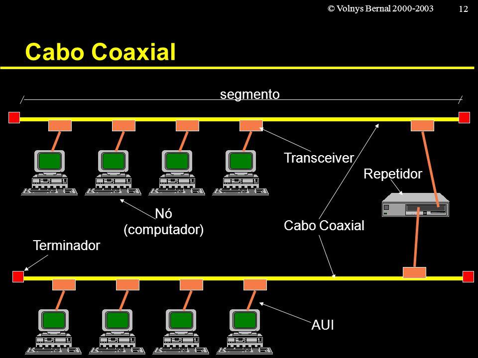Cabo Coaxial segmento Transceiver Repetidor Nó (computador)