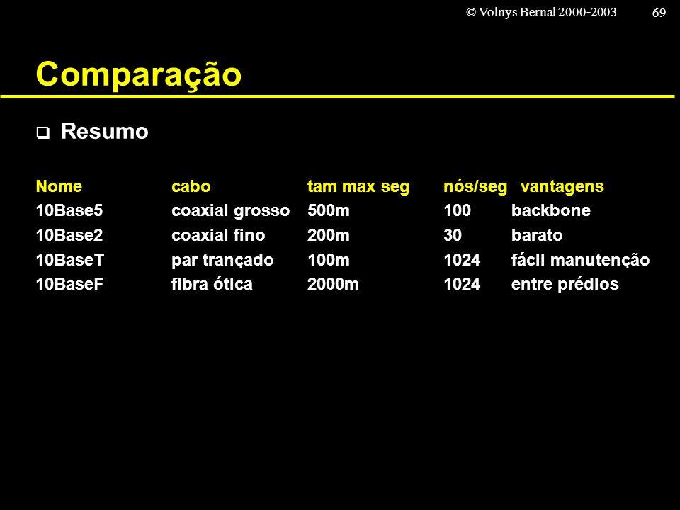 Comparação Resumo Nome cabo tam max seg nós/seg vantagens
