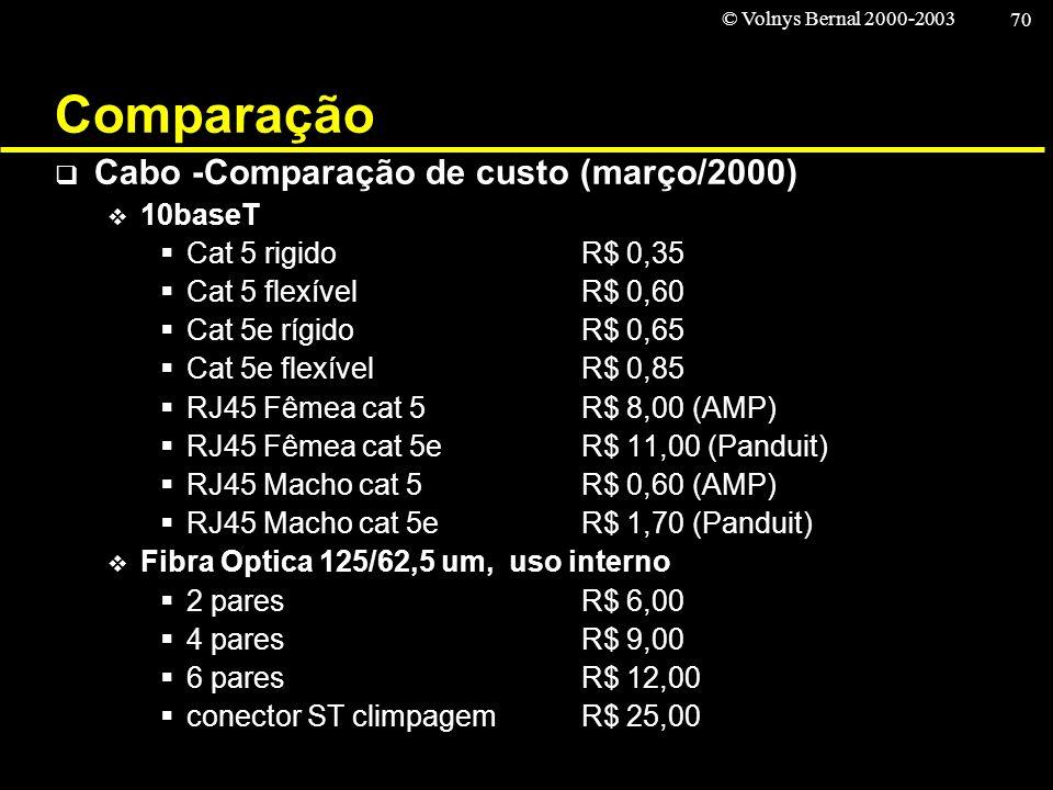 Comparação Cabo -Comparação de custo (março/2000) 10baseT
