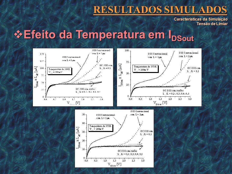 Efeito da Temperatura em IDSout