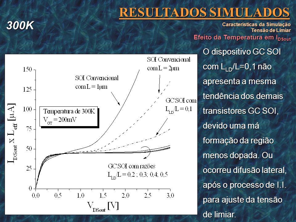 RESULTADOS SIMULADOS 300K