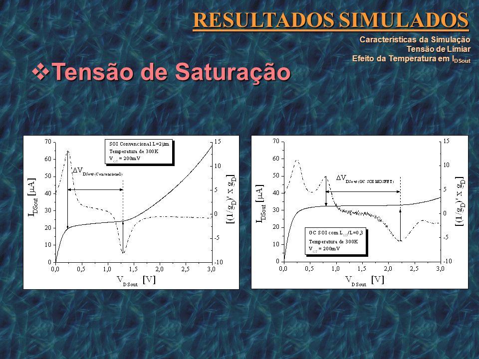 Tensão de Saturação RESULTADOS SIMULADOS Características da Simulação