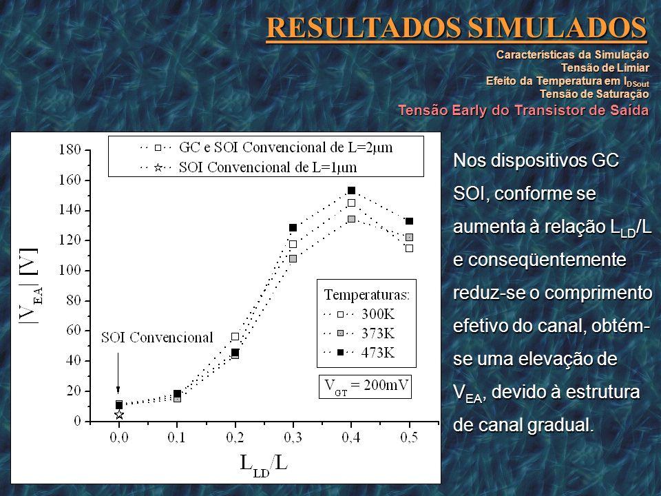 RESULTADOS SIMULADOS Um ponto máximo para VEA, ocorre com LLD/L=0,4.