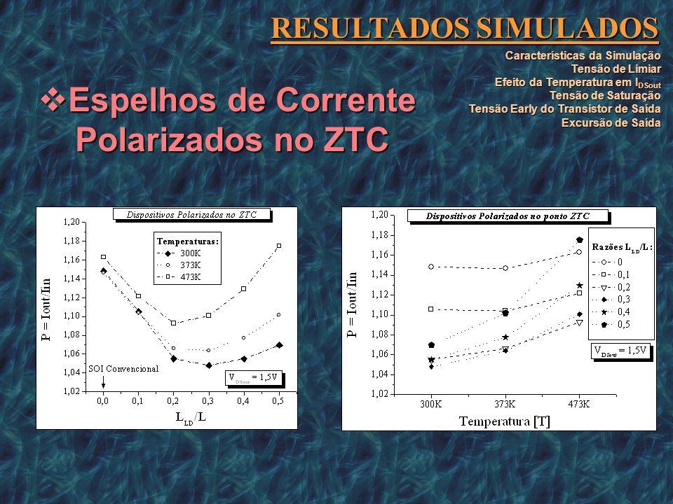 Espelhos de Corrente Polarizados no ZTC RESULTADOS SIMULADOS