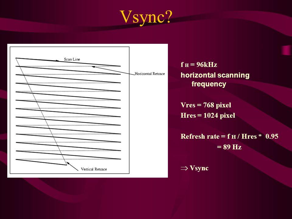 Vsync f H = 96kHz horizontal scanning frequency Vres = 768 pixel