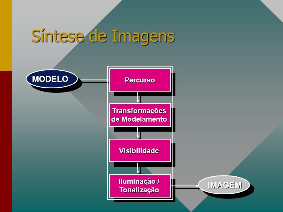 Transformações de Modelamento