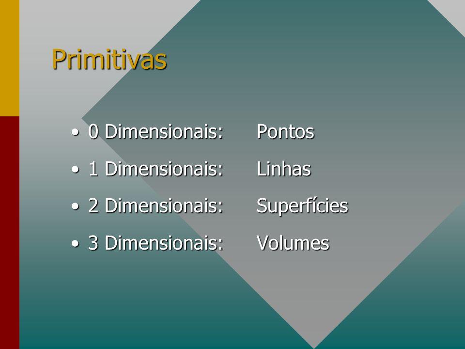 Primitivas 0 Dimensionais: Pontos 1 Dimensionais: Linhas