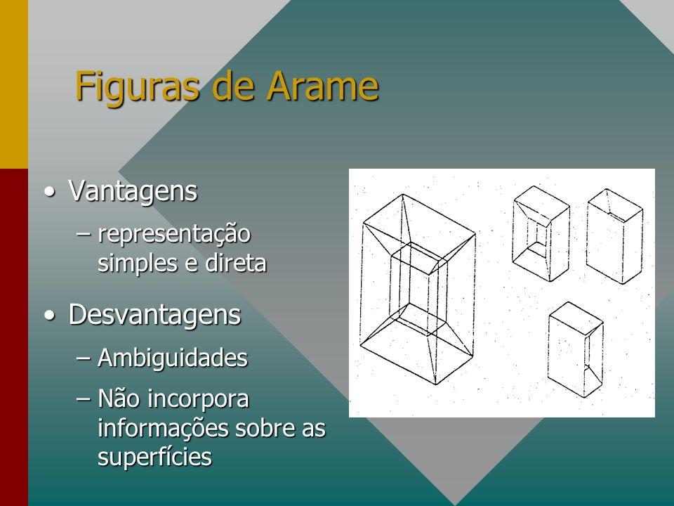 Figuras de Arame Vantagens Desvantagens representação simples e direta