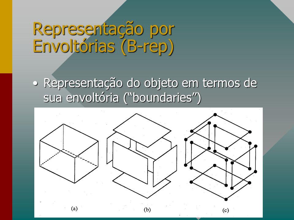 Representação por Envoltórias (B-rep)