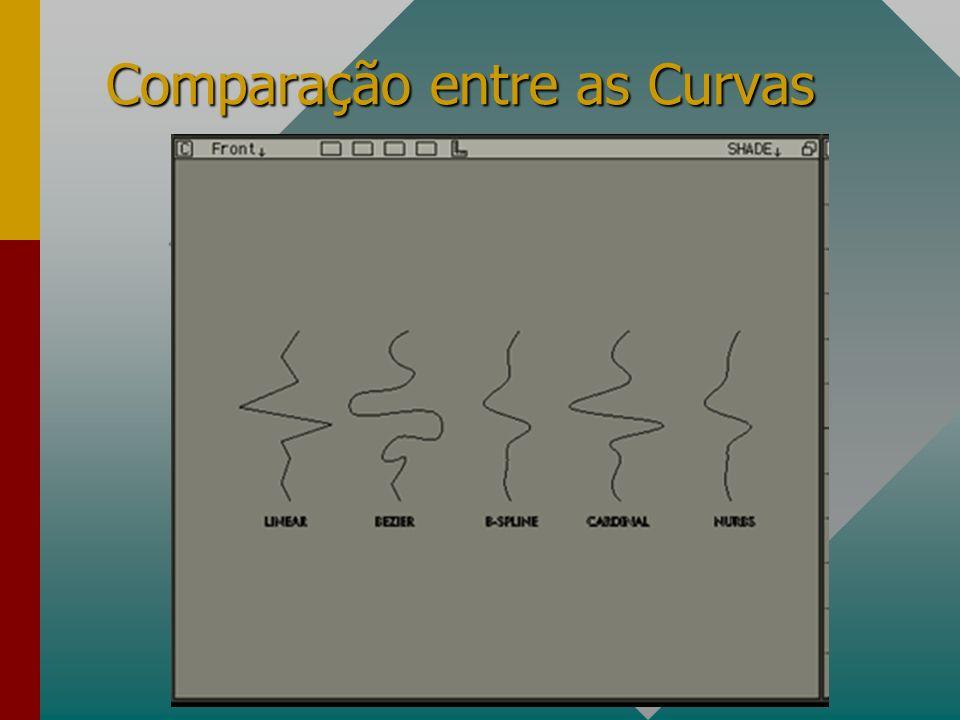 Comparação entre as Curvas