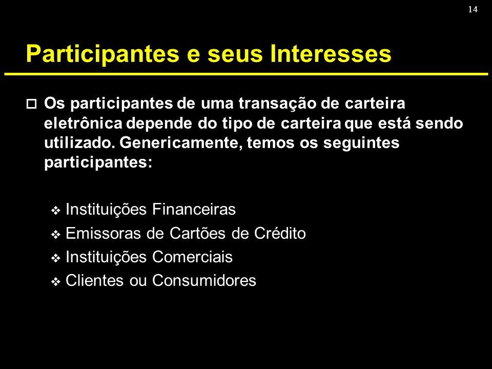 Participantes e seus Interesses