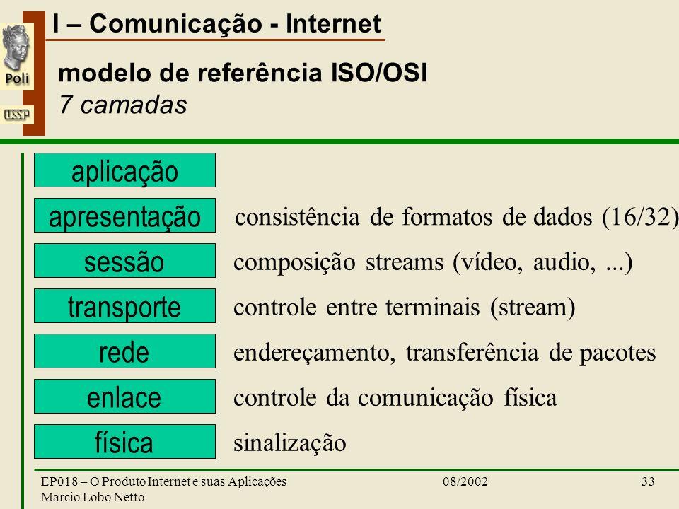 modelo de referência ISO/OSI 7 camadas