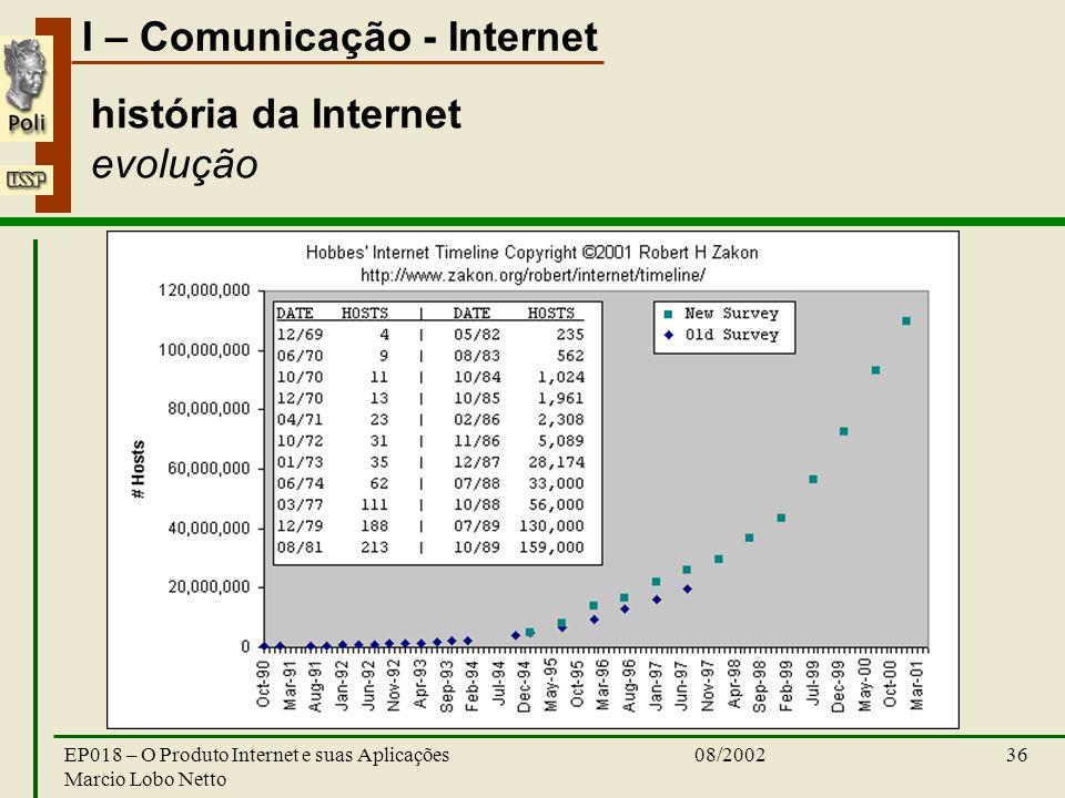 história da Internet evolução