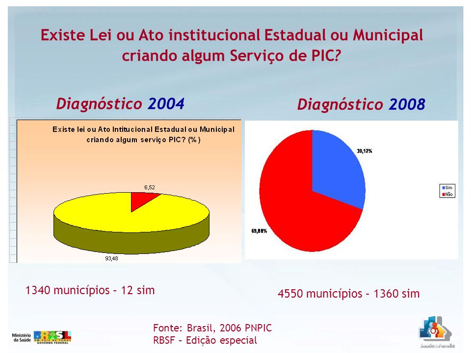 09/20/09 09/20/09. 09/20/09. Existe Lei ou Ato institucional Estadual ou Municipal criando algum Serviço de PIC