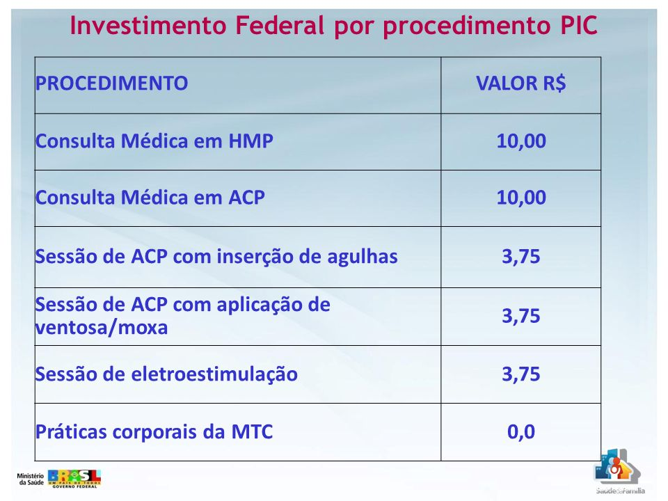 Investimento Federal por procedimento PIC