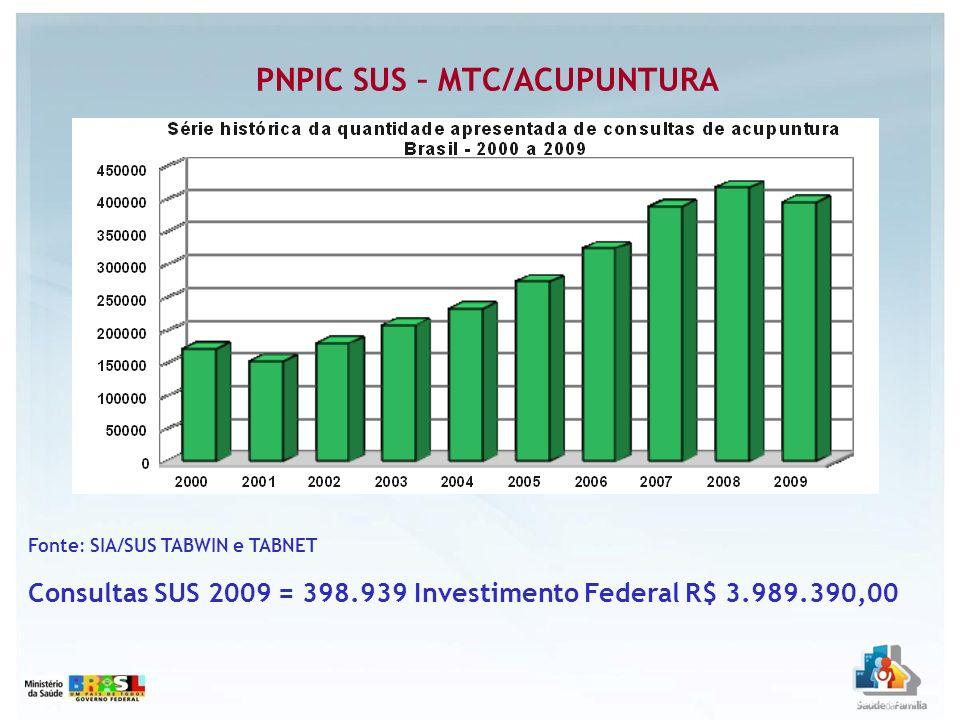 PNPIC SUS – MTC/ACUPUNTURA