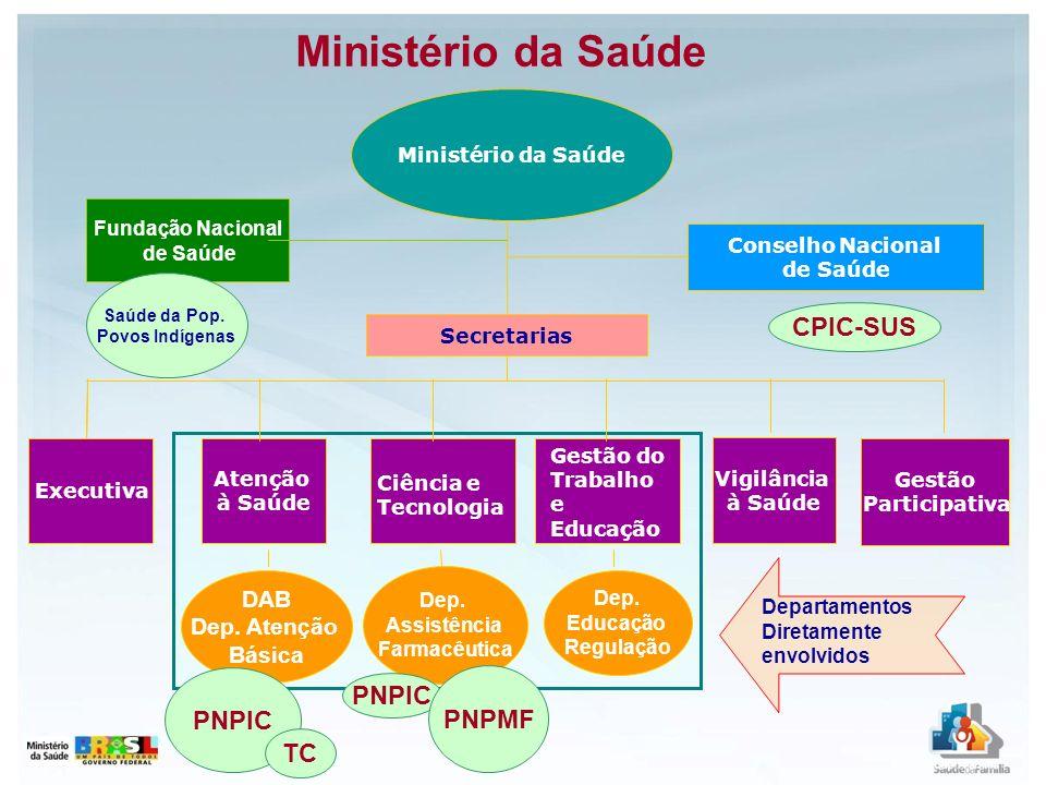 Ministério da Saúde CPIC-SUS PNPIC PNPIC PNPMF TC DAB Dep. Atenção