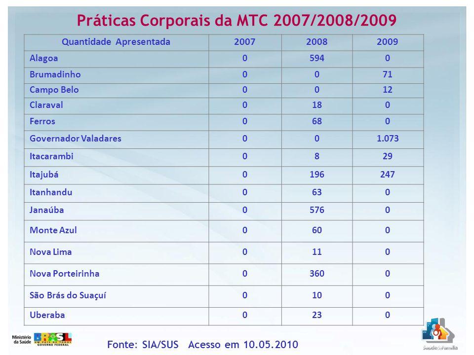 Práticas Corporais da MTC 2007/2008/2009 Quantidade Apresentada