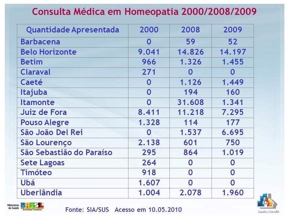 Consulta Médica em Homeopatia 2000/2008/2009 Quantidade Apresentada