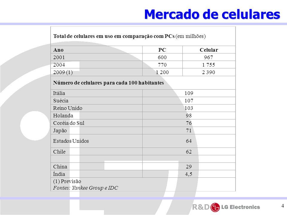 Mercado de celulares Total de celulares em uso em comparação com PCs (em milhões) Ano. PC. Celular.