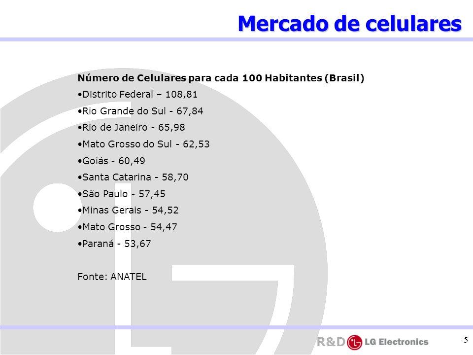 Mercado de celulares Número de Celulares para cada 100 Habitantes (Brasil) Distrito Federal – 108,81.