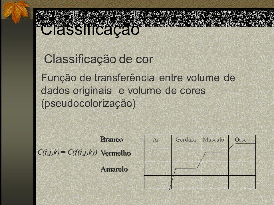 Classificação Função de transferência entre volume de